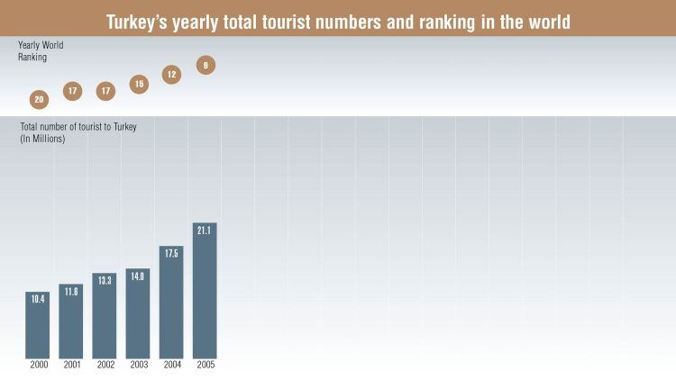 Source: Turkish Ministry of Culture and Tourism, World Tourism Organization (UNWTO), Fitch Raprtan Turizmdatabank