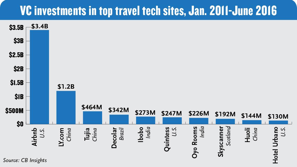 4862c942c50 Venture capital funding favors overseas travel tech startups  Travel ...
