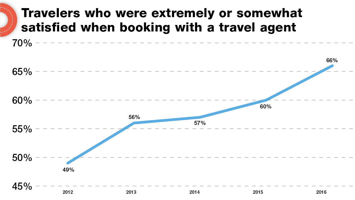 Agent trends: More use, more satisfaction with travel