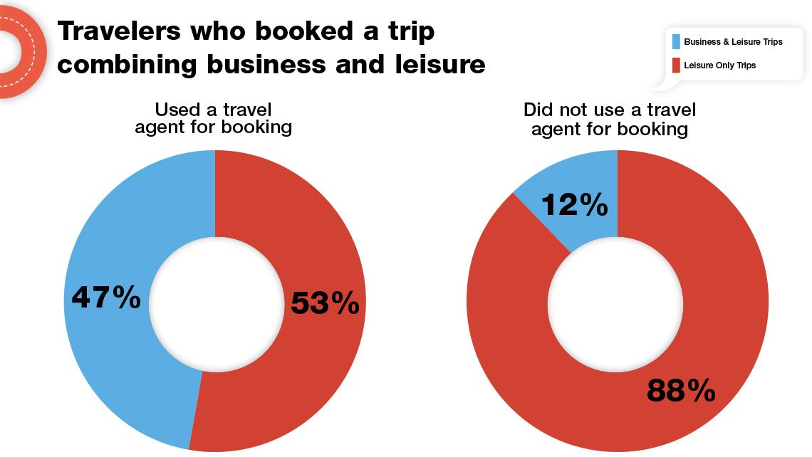 Business Travel: 'bleisure' Is Now More Than A Buzzword: Travel Weekly Moderne Gaerten Trends Blumenausstellung