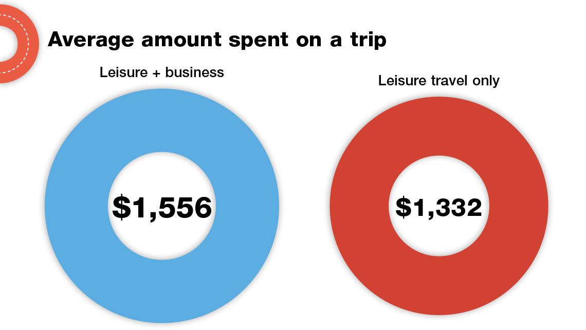 Design#5001348: Business travel: 'bleisure' is now more than a buzzword: travel weekly. Moderne Gaerten Trends Blumenausstellung