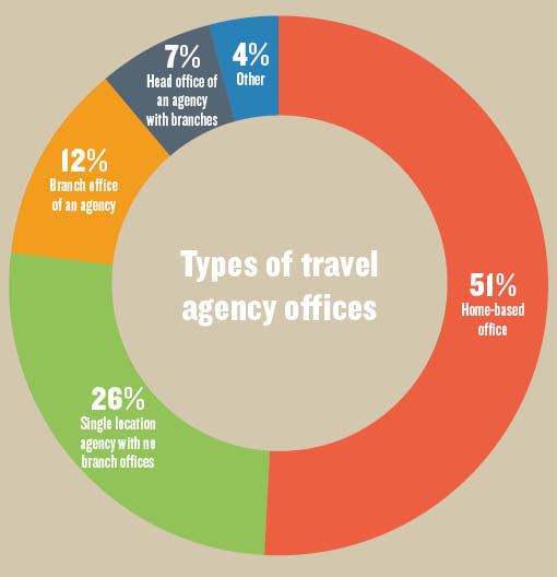 Business points: Travel Weekly