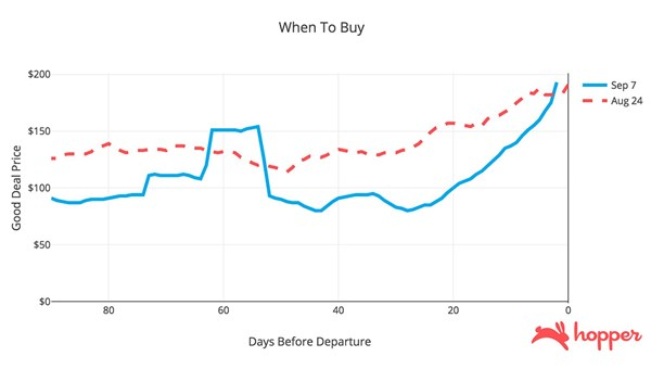 A Hopper chart comparing one-way fares to the New York area out of Miami, Fort Lauderdale and Orlando on Aug. 24 and Sept. 7.