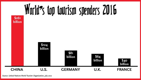 Tourism takeover: Chinese travelers changing the industry: Travel Weekly