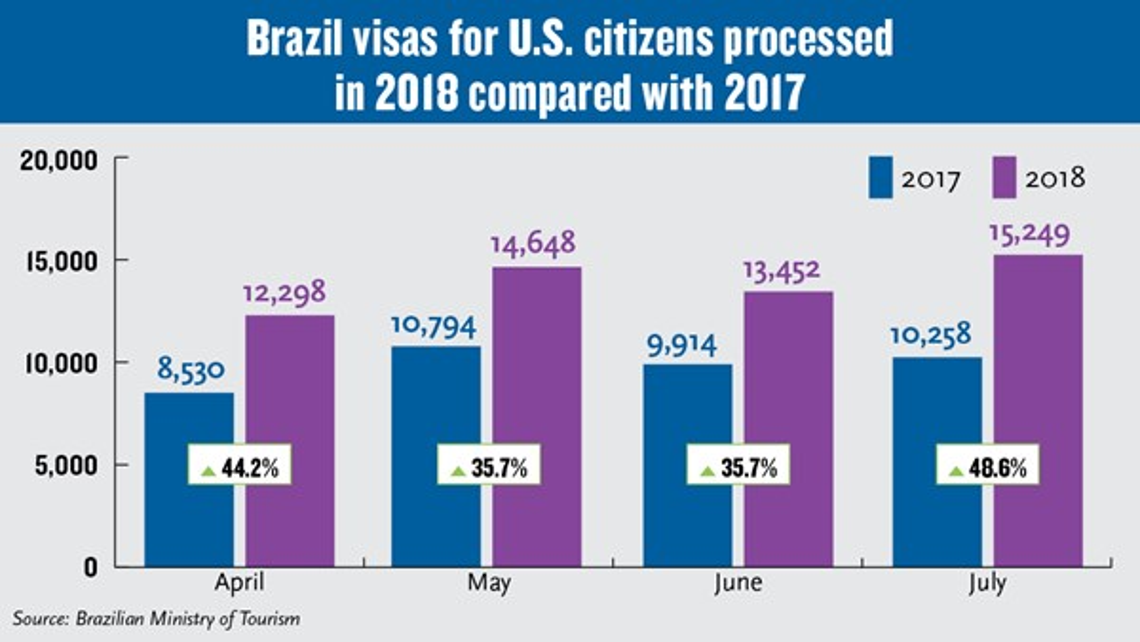 Brazil reports big jump in U S  visitors after making visa