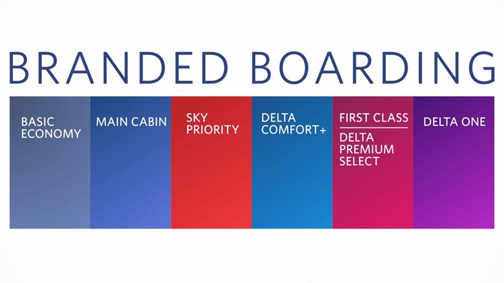 Delta tweaking boarding procedure: Travel Weekly