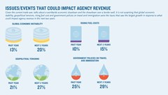 Issues or events that could impact agency revenue