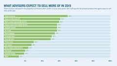 Future focus: What advisors expect to sell more of this year