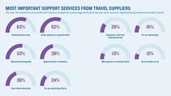 Most valuable supplier-support services