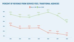 The importance of service fees