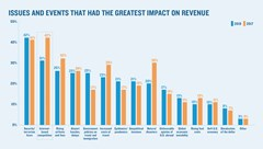 Concern over OTAs no longer the top issue impacting agency revenue