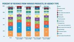 Travel products: Where agents make the most revenue