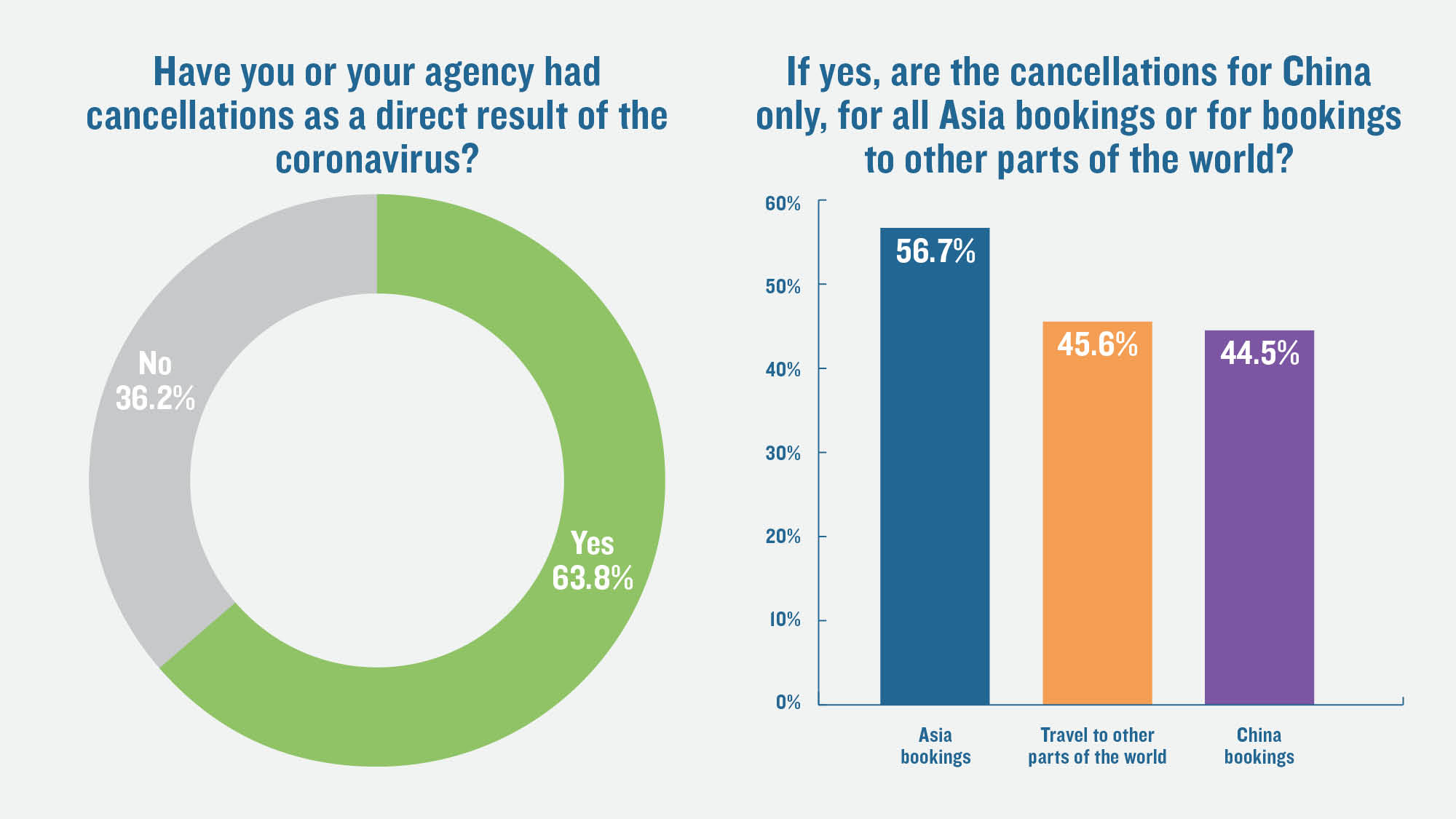 TW poll: A majority of advisors see virus-related cancellations