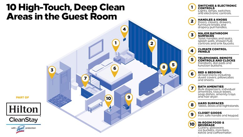 An illustration of Hilton's CleanStay guestroom protocols.