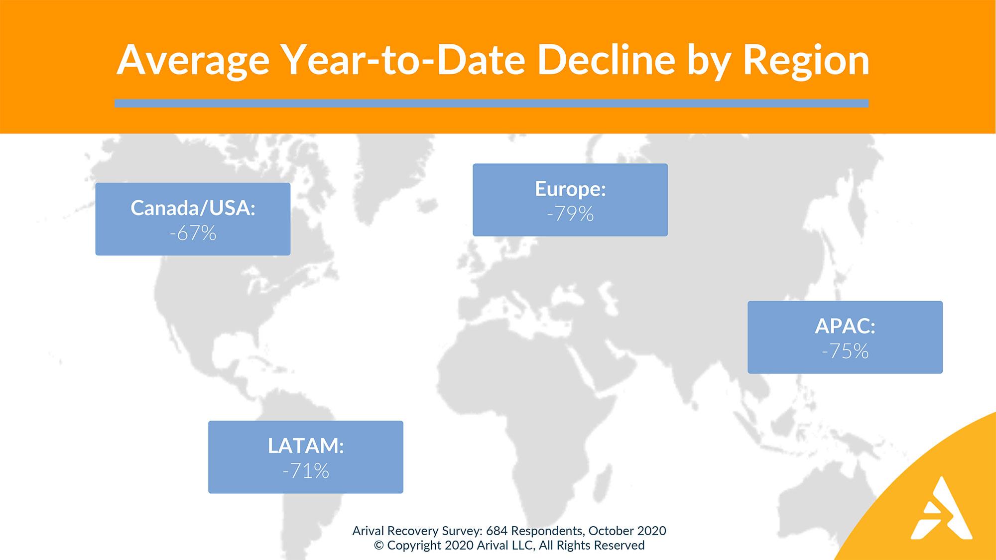 Average year-to-date decline by region