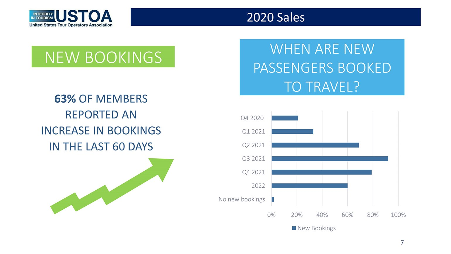 Tour operators survey shows optimism on a brighter 2021