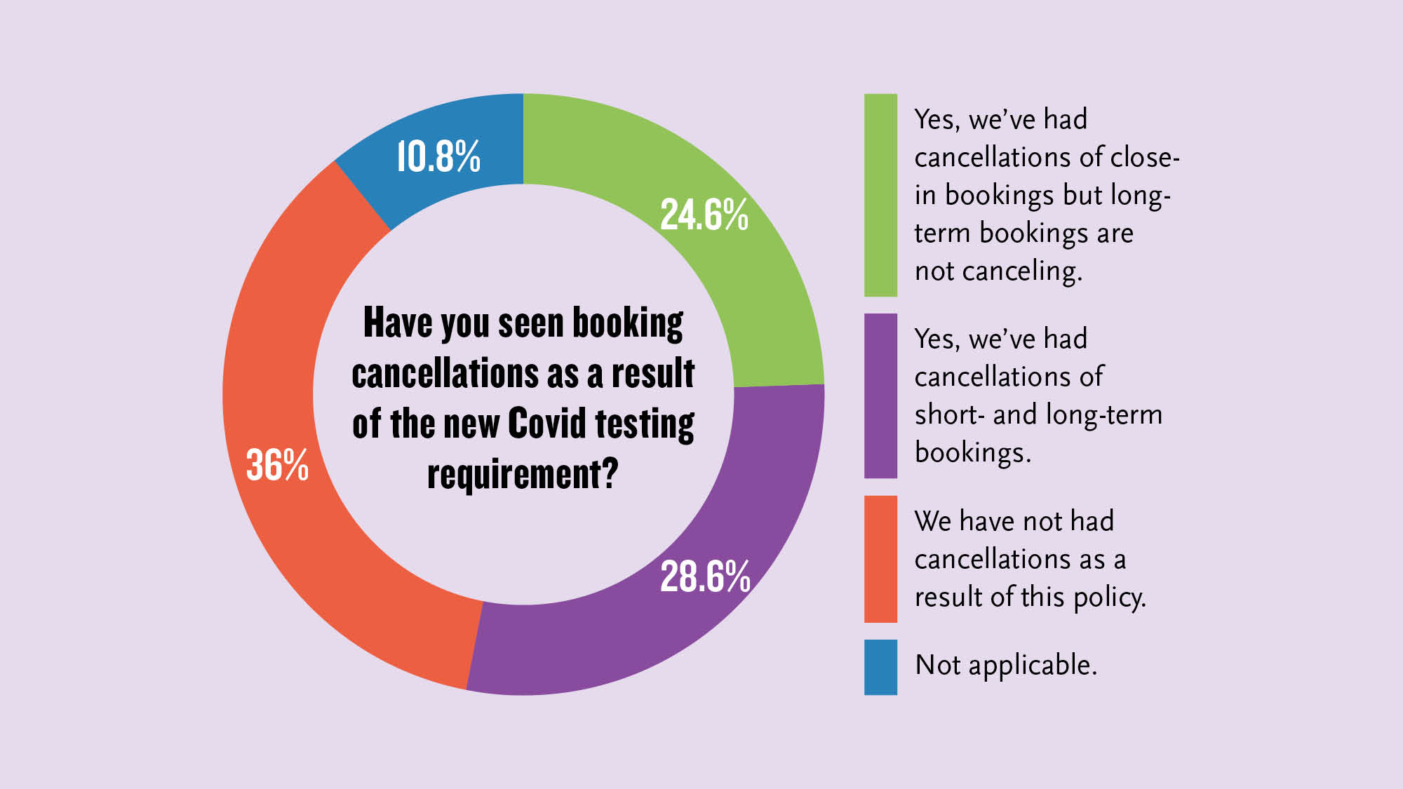At least half of the respondents have had cancellations as a result of the new requirements.