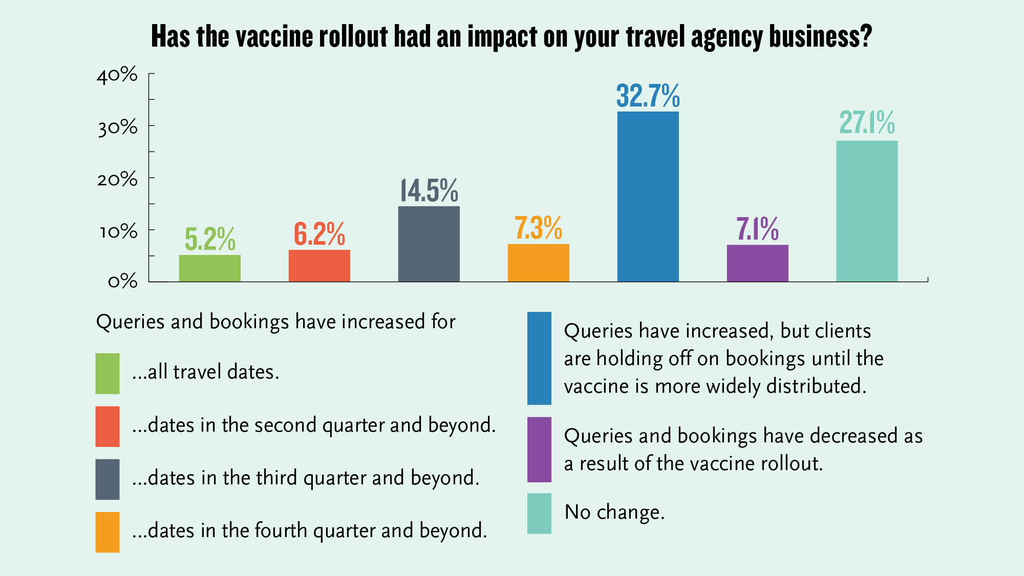 The vaccine rollout has had a positive impact on bookings and queries.