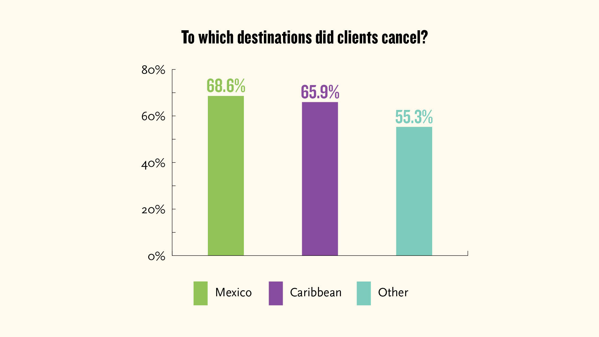 Mexico and the Caribbean remain popular with clients.