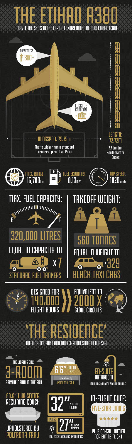 The Etihad A380 -- infographic