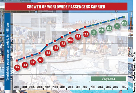 Growth of Worldwide Cruise Passengers Carried