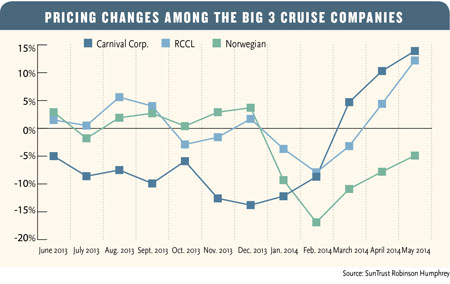 062314CruisePricingChanges-Chart