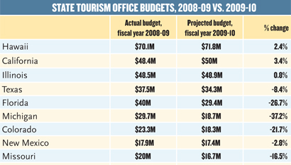 state tourism office budgets
