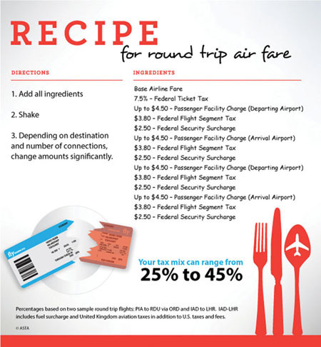 Recipe for round trip air fare