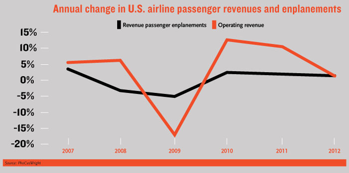 Annual Change in US Airline Passenger Revenues and Enplanements