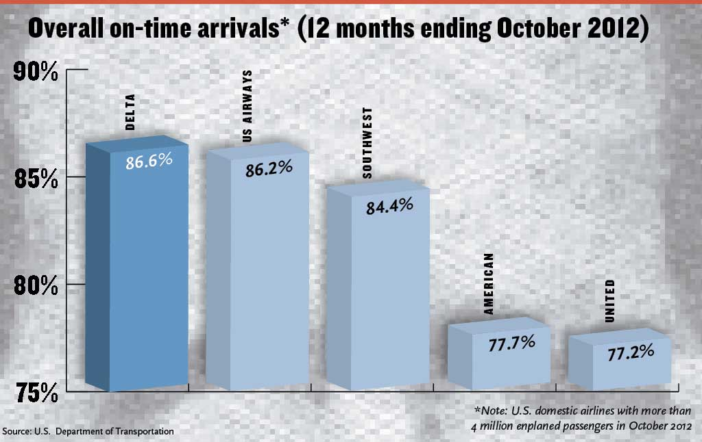 Overall On-time arrivals