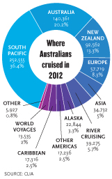 Where Australians cruise