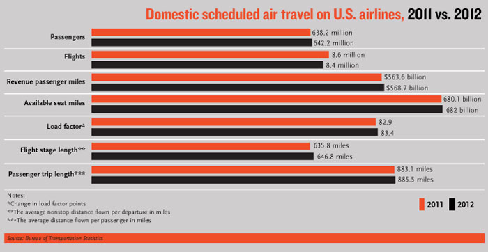 Domestic Scheduled Air On US Airlines