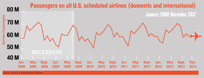 Passengers On US Scheduled Airlines