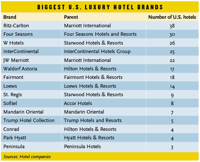 Where 39 s waldorf travel weekly for Luxury hotel company