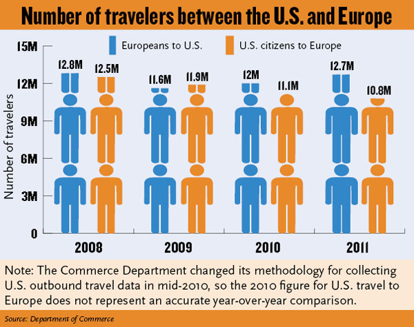 Number Of Travelers Between US and Europe