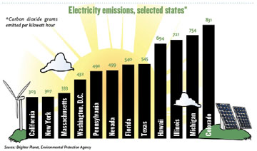 Electricity Emissions