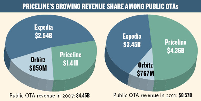 Priceline Revenue Share Among OTAs