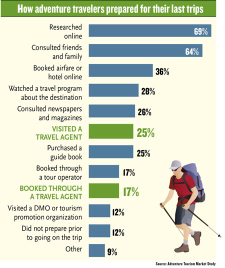 Study finds significant growth in adventure travel market