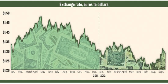 exchange rate, euro to dollars, 2011 vs. 2012
