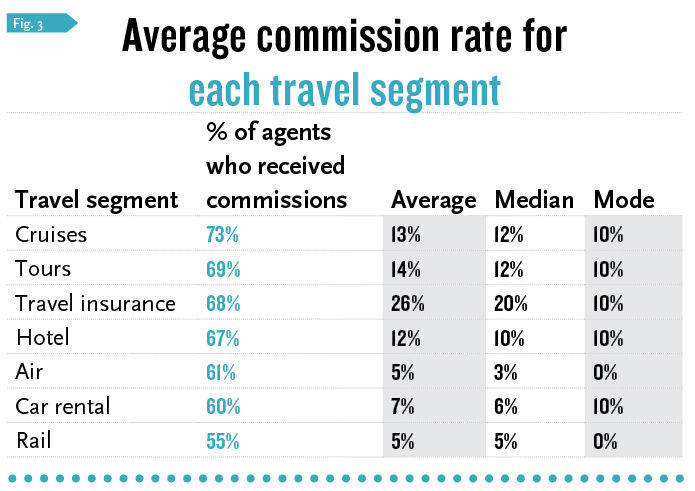 How Much Commission Do Travel Agents Make In Canada