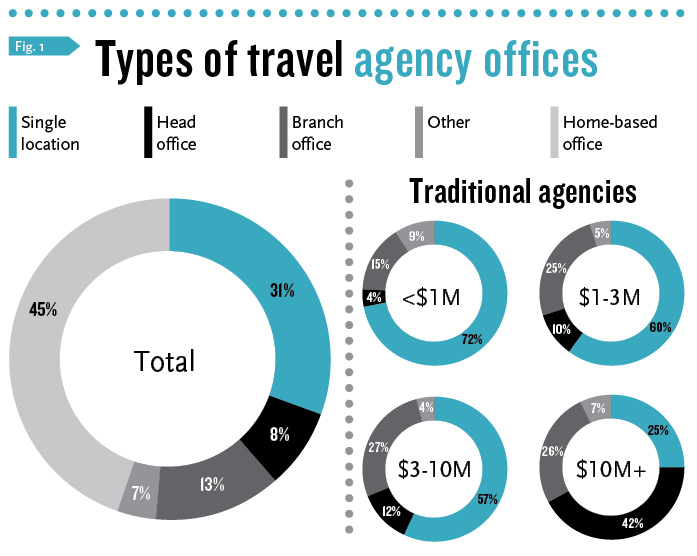 Growing confidence in agents amid ongoing recovery: Travel