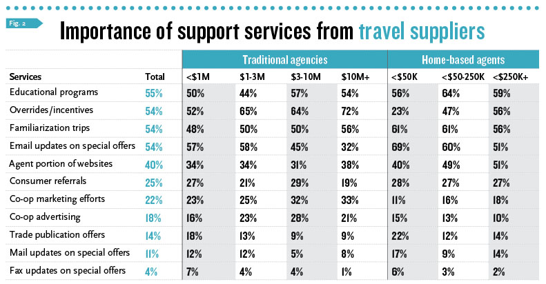 Importance of Support Services