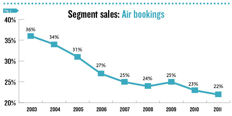 Segment Sales: Air Bookings
