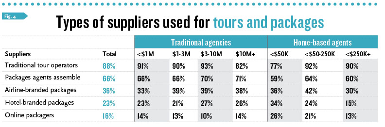 Types of suppliers used for tours and packages