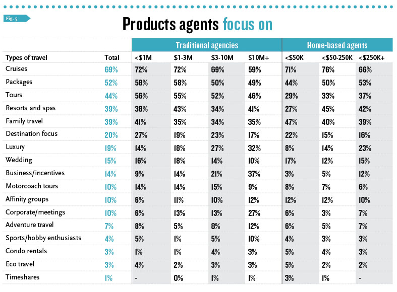 Products Agents Focus On