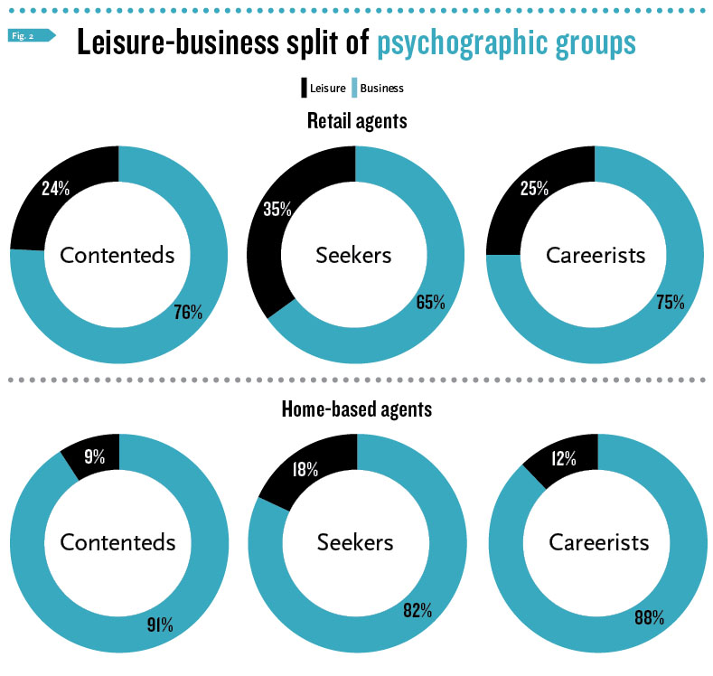 Leisure-business split by group