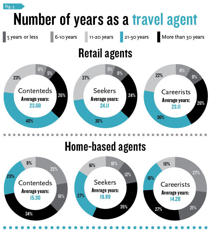 Number of years as a travel agent
