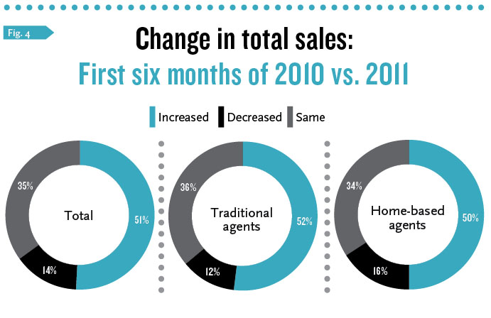 Changes in Total Sales, first half 2010 vs 2011