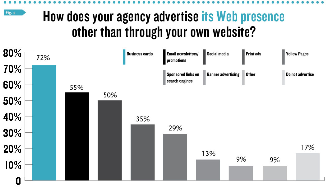 Advertising Web presence