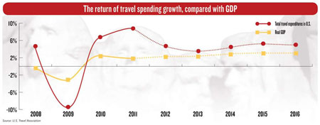 The return of travel spending growth, compared with GDP